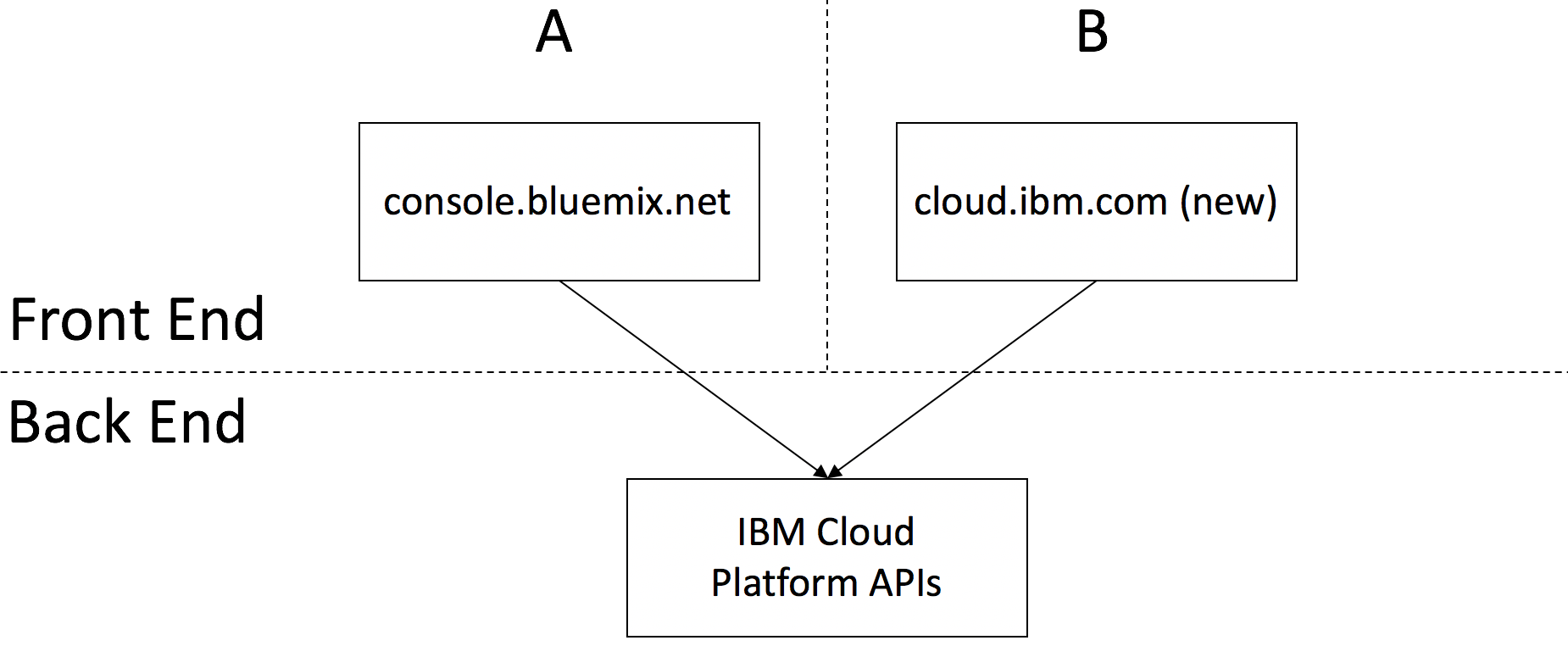Rollout Architecture for cloud.ibm.com